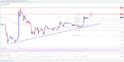 Ethereum classic price is slowly moving higher