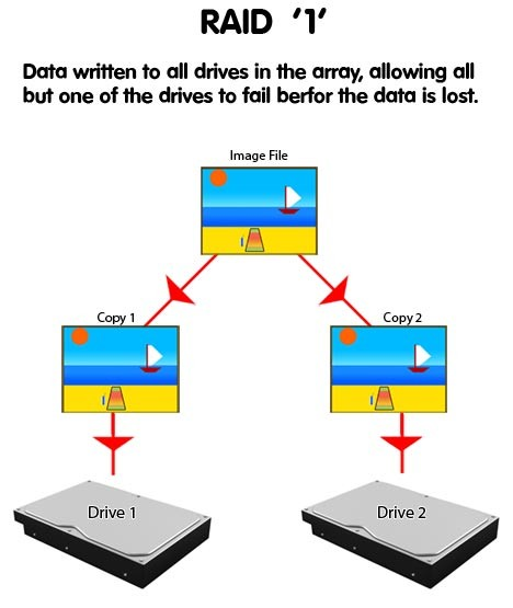 Professional RAID Data recovery services in Dubai | RAID Data
