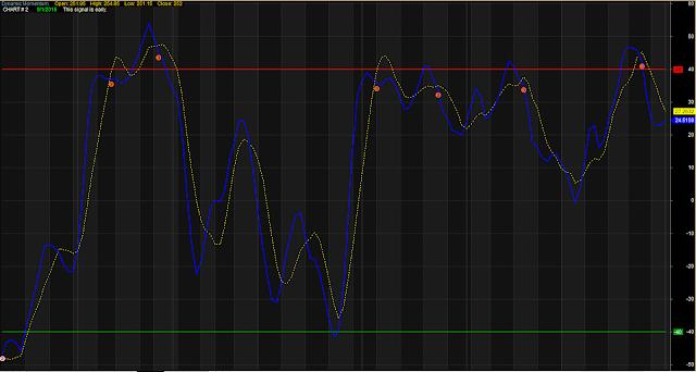 Dynamic Momentum OB OS Trading