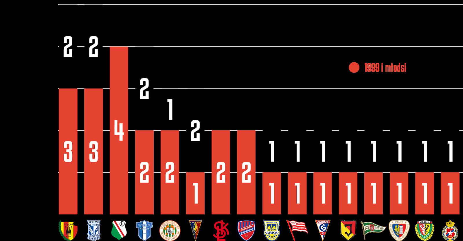 Młodzieżowcy w 32. kolejce PKO Ekstraklasy<br><br>Źródło: Opracowanie własne na podstawie ekstrastats.pl<br><br>graf. Bartosz Urban