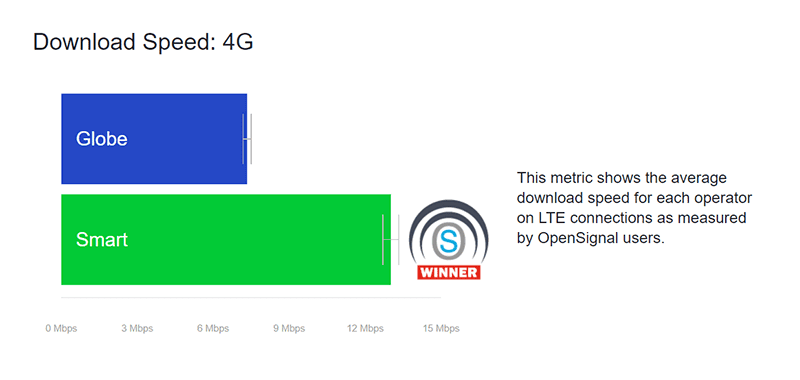 Smart has the fastest 4G in the Philippines
