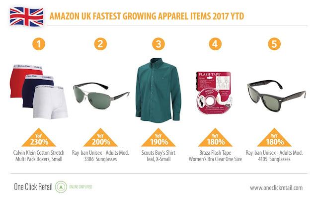 Amazon Clothing Top List UK