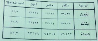 نتيجة الشهادة الاعدادية بمحافظة الاسكندرية الترم الاول 2018 نتيجة الصف الثالث الاعدادى