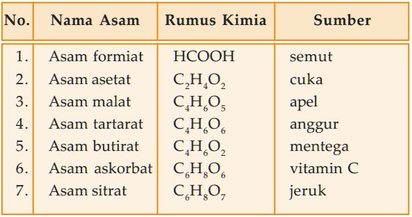 Contoh jenis asam organik - tabel macam-macam asam organik