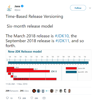 10 New JDK 10 Features Java Developers Should Know