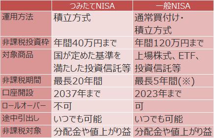 つみたてNISAと一般NISA比較