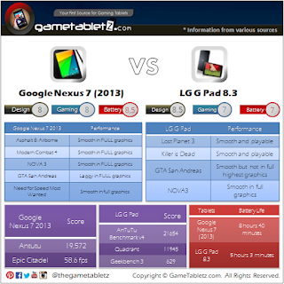 Google Nexus 7 (2013) vs LG G Pad 8.3 benchmarks and gaming performance