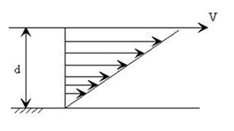 Escoamento Simples ilustrando a definição de viscosidade