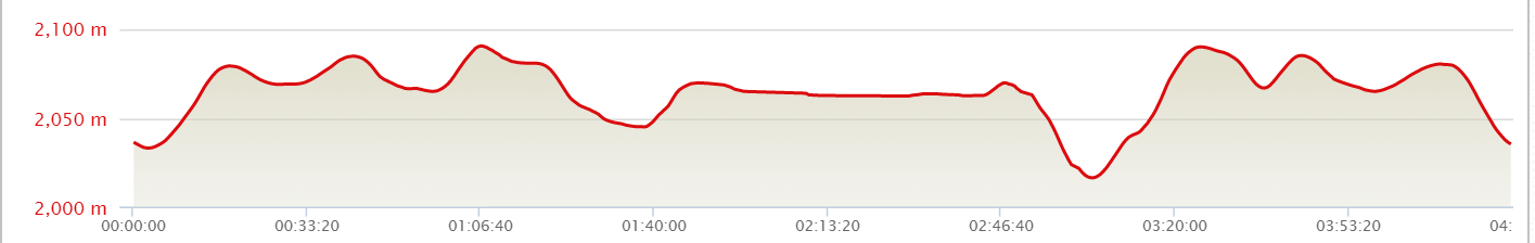 Lake trail elevation profile