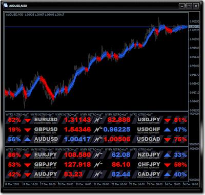 Nitro+ forex indicator