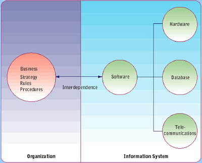 INFORMATION TODAY SYSTEMS