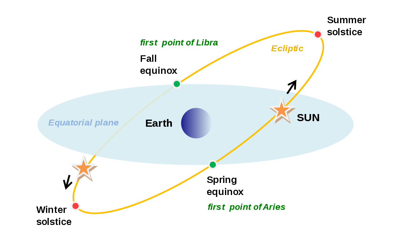 on the day of an equinox daytime and nighttime are of approximately equal duration all over the planet  [ 1280 x 796 Pixel ]