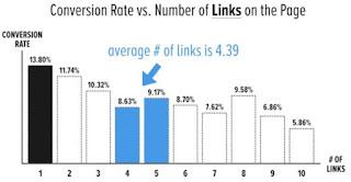 A menor RATIO, mejores conversiones en tu página.