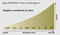Roland supernatural sound chart