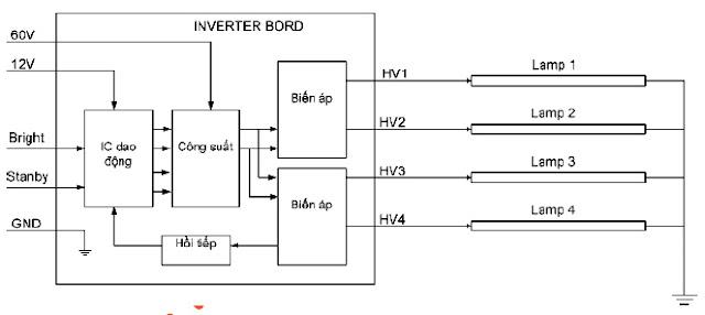 Hình 4 - Sơ đồ khối tổng quát của bo cao áp