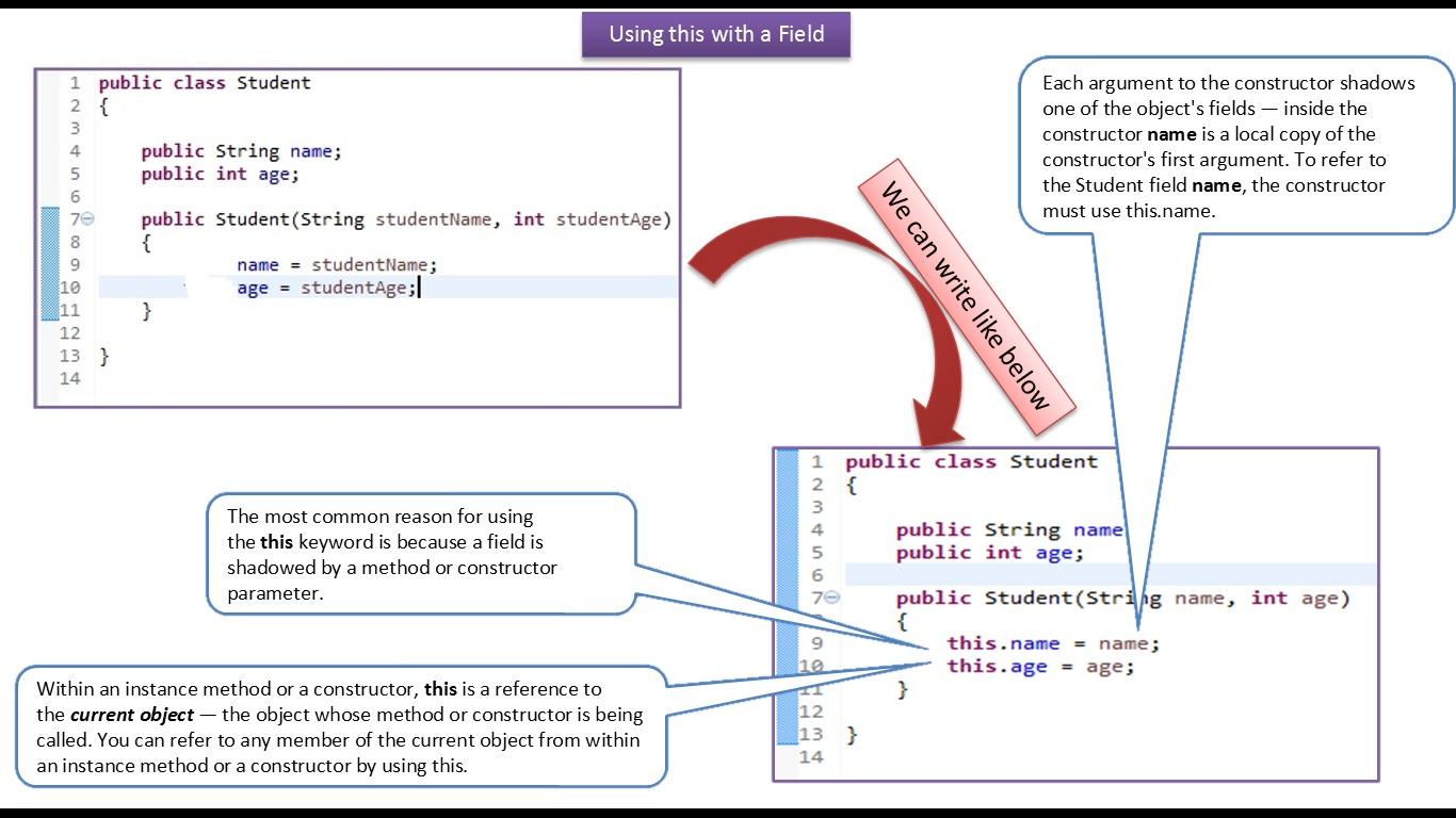 Java ee java tutorial java this keyword access fields java tutorial java this keyword access fields baditri Image collections
