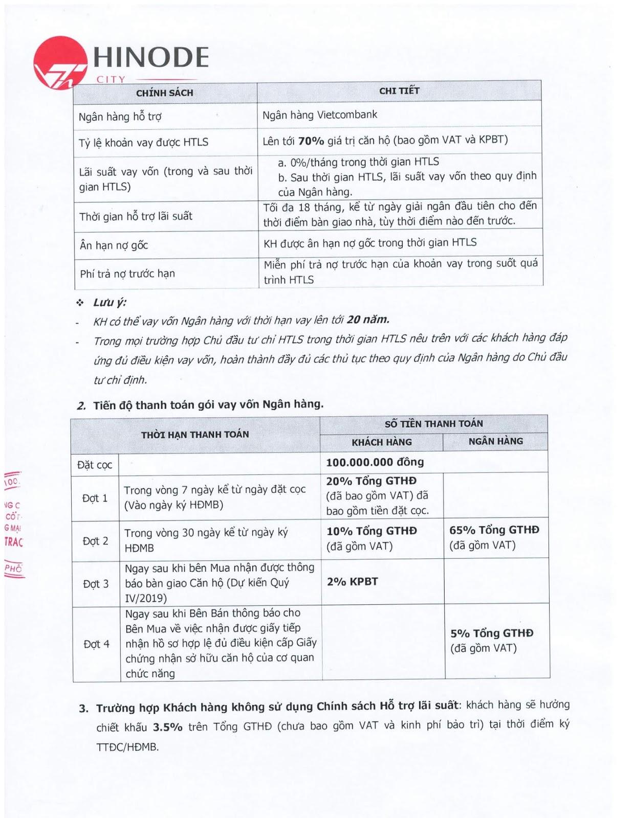 Gói vay hỗ trợ tài chính tại dự án 201 Minh Khai