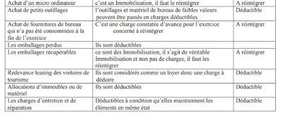 La liste des réintégrations et déductions fiscales