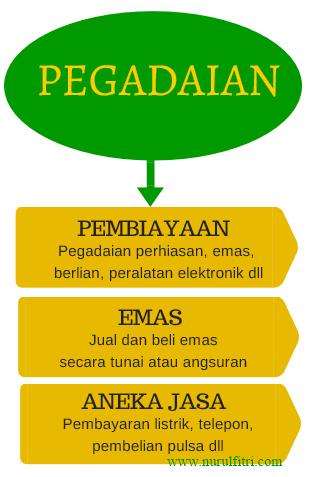 Solusi Keuangan Melalui Pegadaian Emas