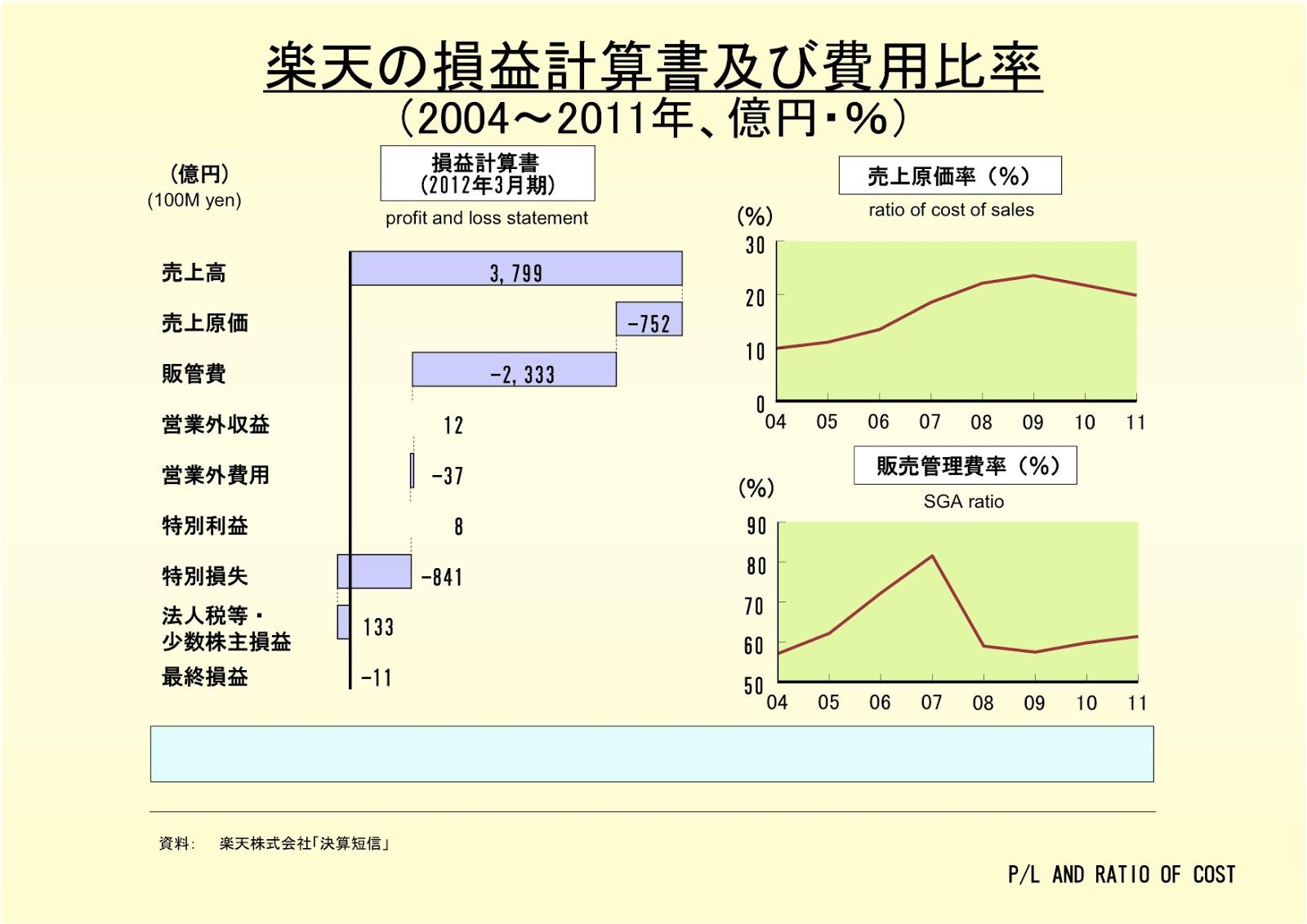 楽天株式会社の損益計算書及び費用比率