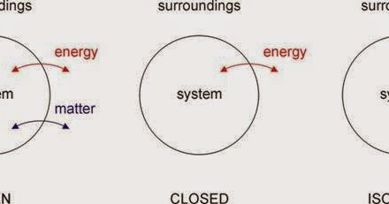Isolated system ~ Wiki Mini For Chem