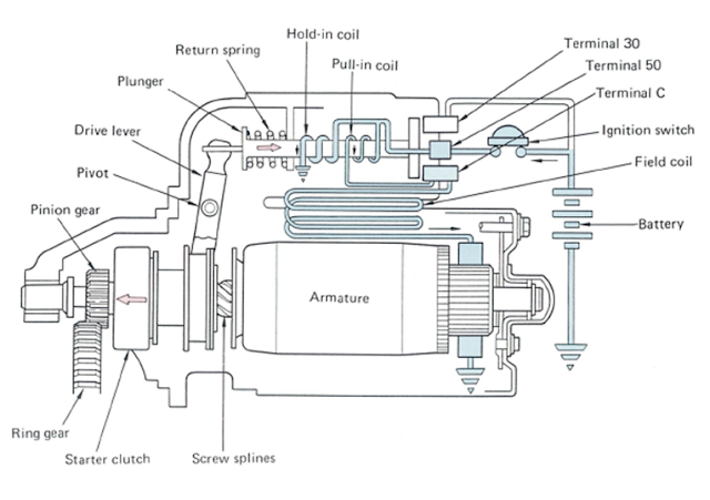 cara kerja motor stater