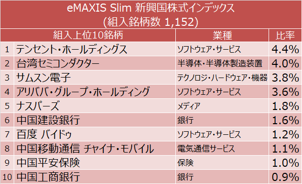 eMAXIS Slim 新興国株式インデックス 組入上位10銘柄