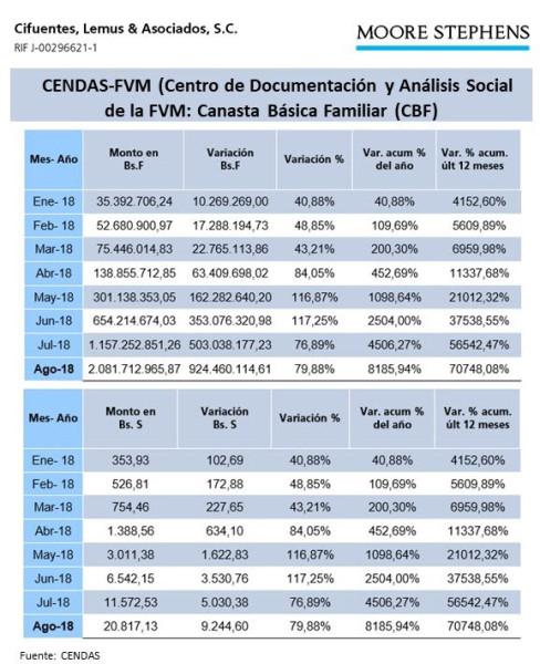 Canasta básica familiar sufrió un incremento de más de 70.000 % para agosto de 2018 (+Tabla)