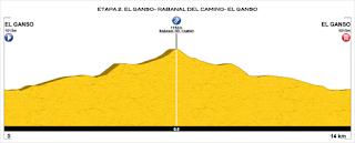 perfil etapas Carrera de Relevos Camino de Santiago