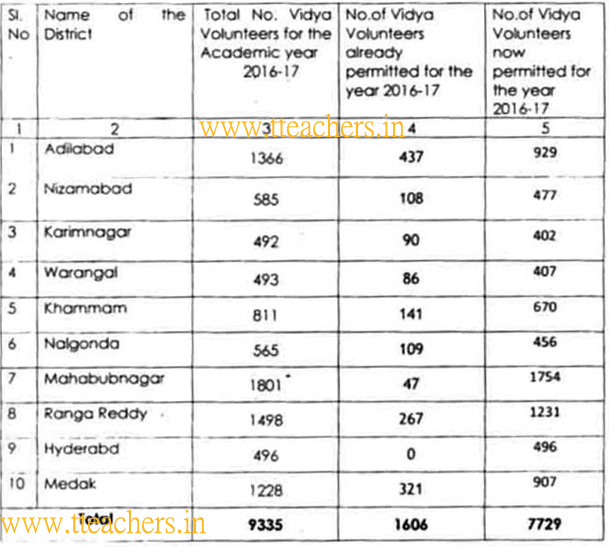 TS Vidya Volunteers vvs honorarium salary Rs 12,000/ in 2017-18