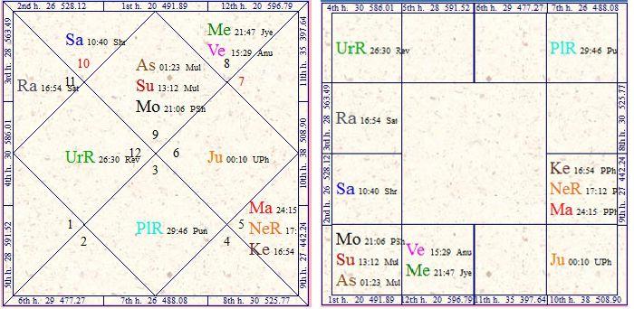 Vedic Astrology Research Portal: Daridra Yoga in Vedic