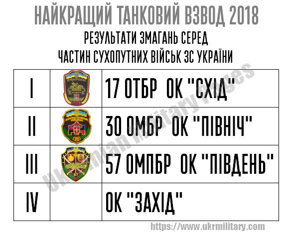 Загальні підсумки конкурсу «Найкращий танковий взвод Сухопутних військ ЗС України»