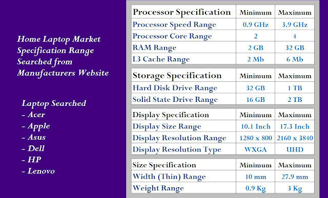 Home Laptop Market Specification
