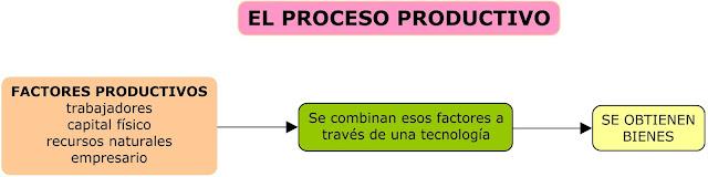 ciclo productivo, proceso producitvo, I+D+i, tecnología, progreso técnico