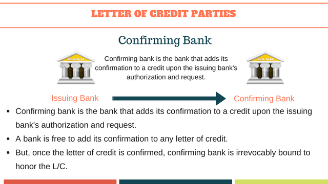 Confirming bank's roles and responsibilities under a letter of credit transaction.