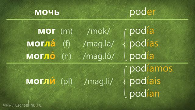 conjugación del verbo мочь ruso en pasado
