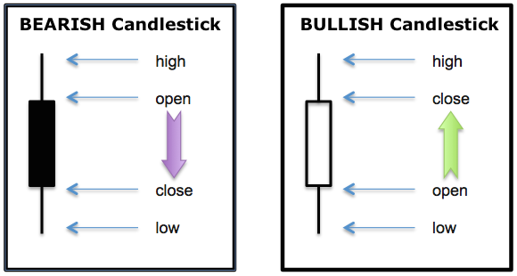 bearish bullish candlesticks