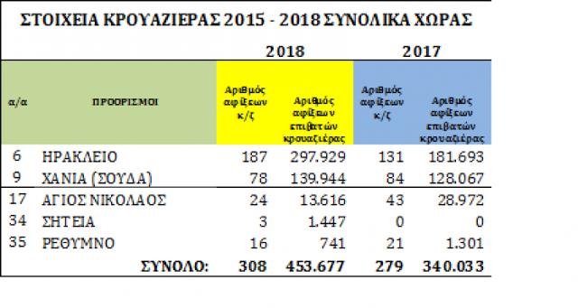 4d38732e4c7 Σύμφωνα με τα στοιχεία της Ένωσης Λιμένων Ελλάδος, το 2018 οι επιβάτες  κρουαζιέρας στο λιμάνι του Ηρακλείου αυξήθηκαν κατά 39% σε σχέση με το  2017, ...