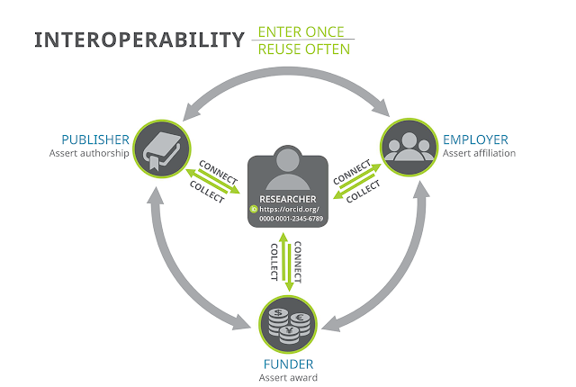 Figure 4: ORCID serves as a mechanism for interoperability between systems and data in the scholarly communication ecosystem. Graphic courtesy of the ORCID organization.