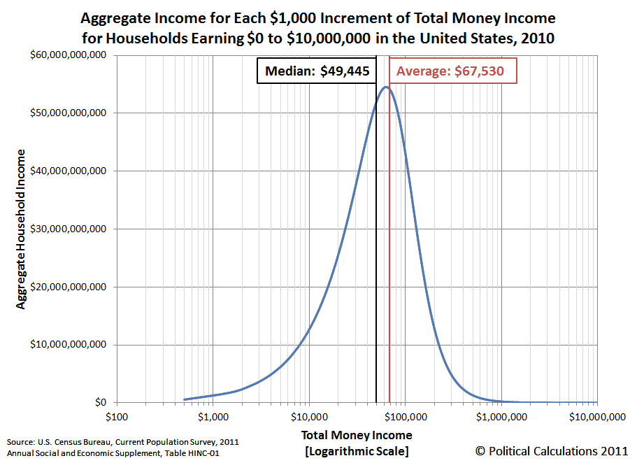 Aggregate Income for Each $1,000 Increment of Total Money Income for Households Earning $0 to $10,000,000 in the United States, 2010, Logarithmic Scale