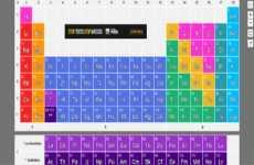 Tabla Periódica interactiva en línea, con imágenes, videos, y entradas relacionadas de la Wikipedia para cada elemento