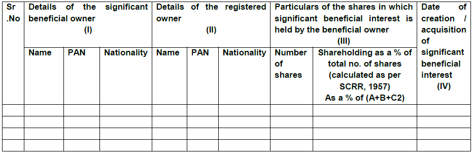 [SEBI] Disclosure of Significant Beneficial Ownership in Shareholding Pattern