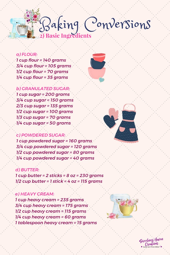 BASIC INGREDIENTS CONVERSION CHART