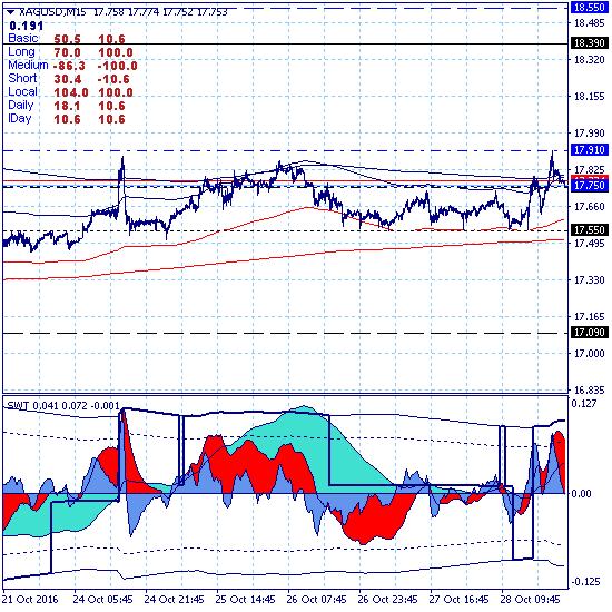 Рынок остается выше локальной поддержки 17.09, но ясности нет