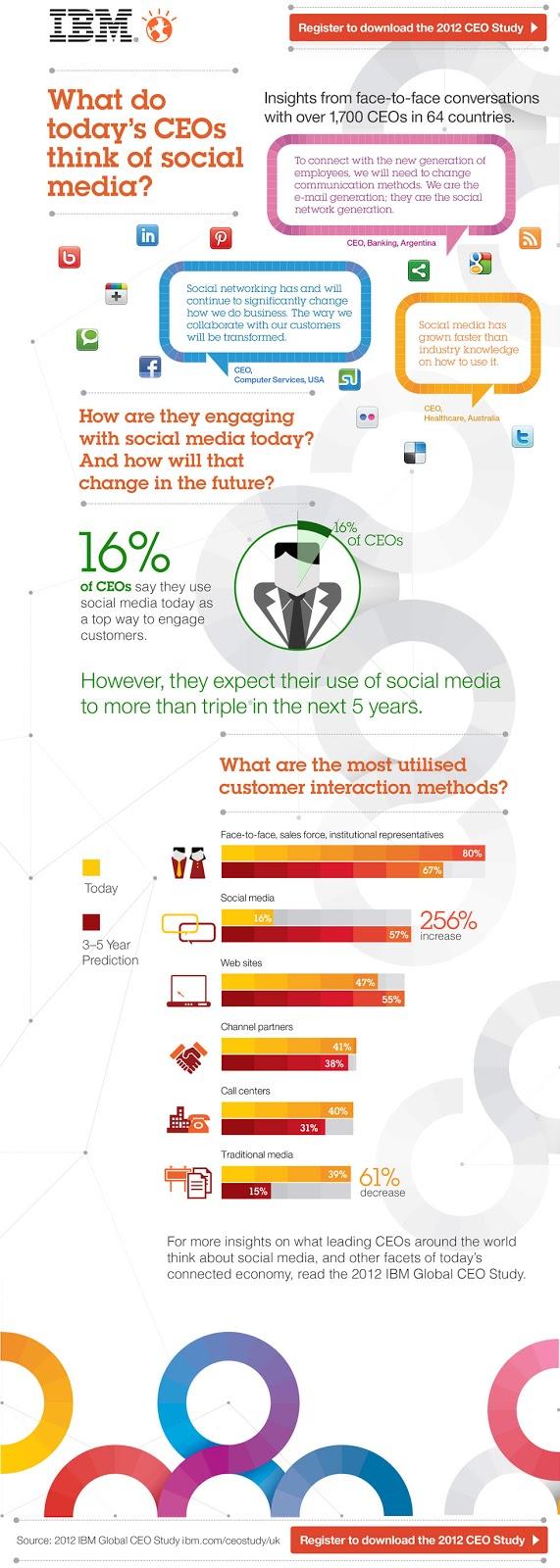 CEO'ların Gözünden Sosyal Medya CEO'ların Gözünden Sosyal Medya ibm ceo social media