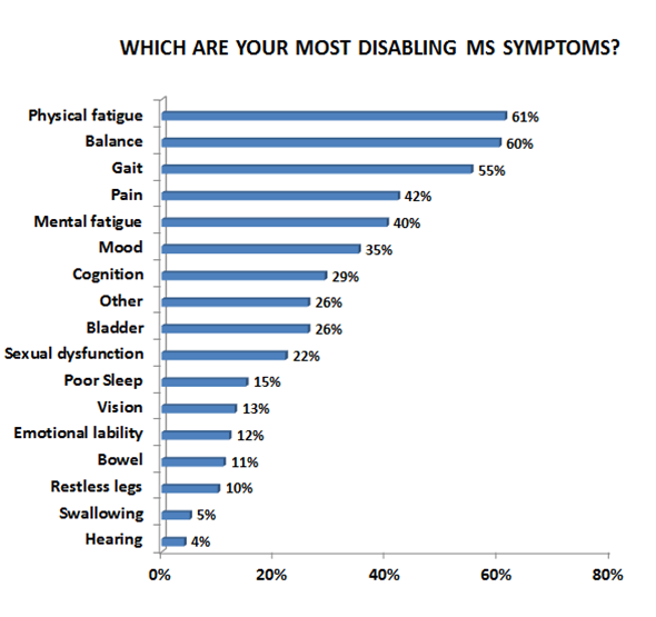 multiple sclerosis research survey results disabling ms symptoms