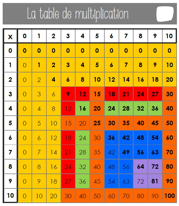 Tables de multiplication table de pythagore - Apprentissage des tables de multiplication ...