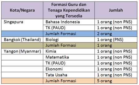 formasi guru untuk SILN di Singapura, Bangkok (Thailand) dan Yangon (Myanmar) tahun 2016