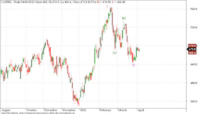Canara Bank, Karnataka Bank - Elliott Wave Analysis