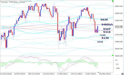 FTSE's Weekly Planet Lines